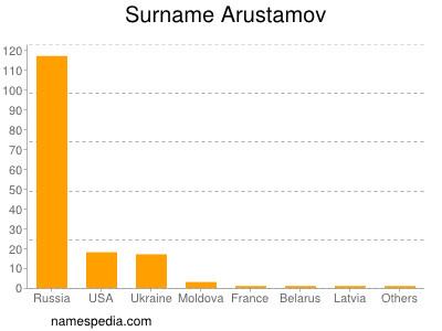 Surname Arustamov