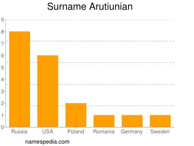 Surname Arutiunian