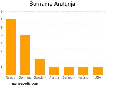 Surname Arutunjan