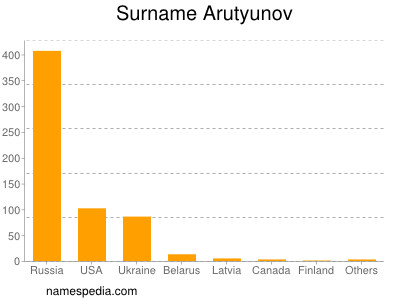 Surname Arutyunov