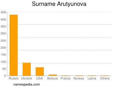 Surname Arutyunova