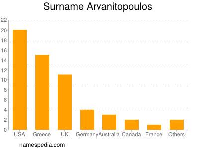 Surname Arvanitopoulos