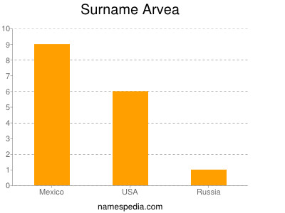 Surname Arvea