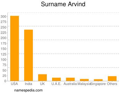 Surname Arvind