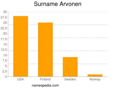 Surname Arvonen