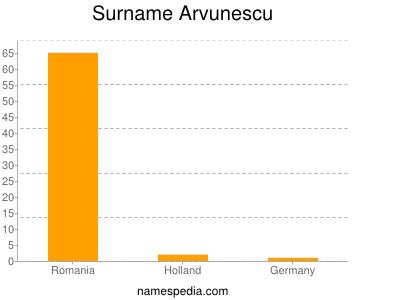 Surname Arvunescu