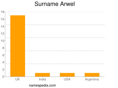 Surname Arwel
