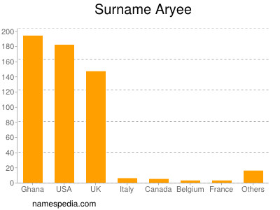 Surname Aryee