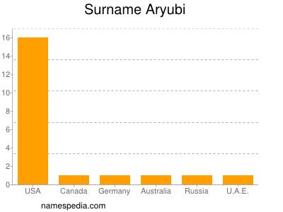 Surname Aryubi