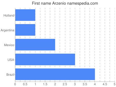 Given name Arzenio