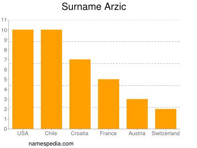 Surname Arzic