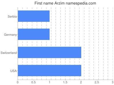 Given name Arzim