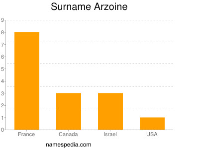 Surname Arzoine