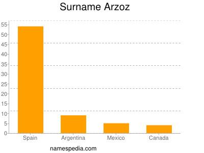 Surname Arzoz