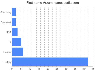 Given name Arzum