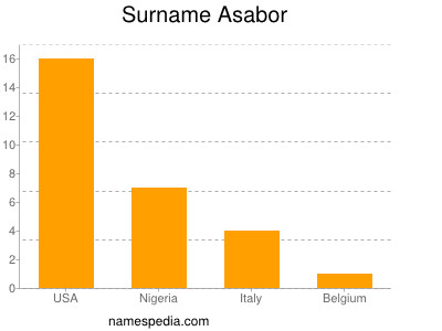 Surname Asabor
