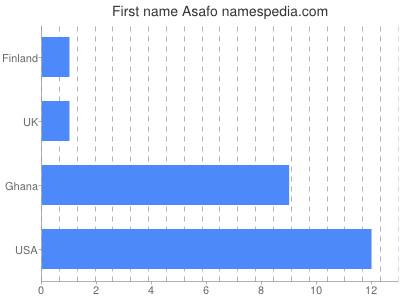 Given name Asafo
