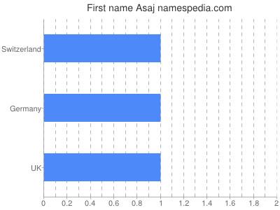 Given name Asaj