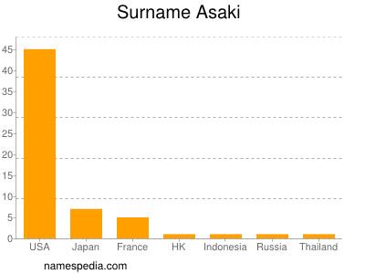 Surname Asaki
