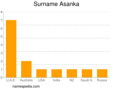 Surname Asanka