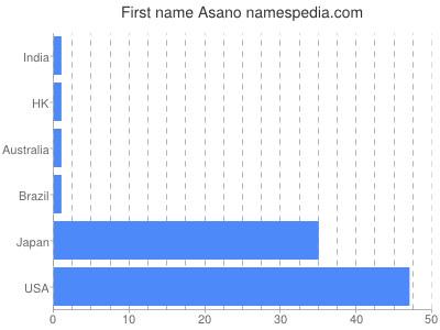 Given name Asano