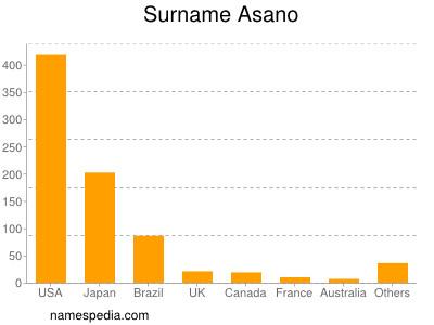 Surname Asano