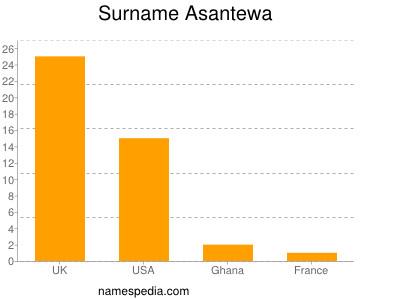 Surname Asantewa