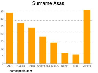 Surname Asas