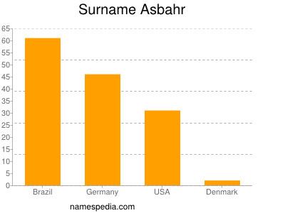 Surname Asbahr