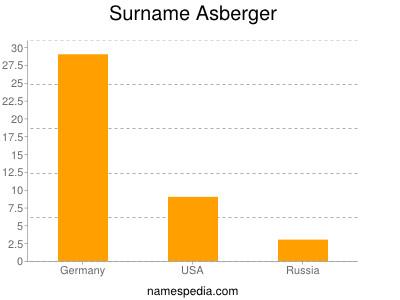 Surname Asberger