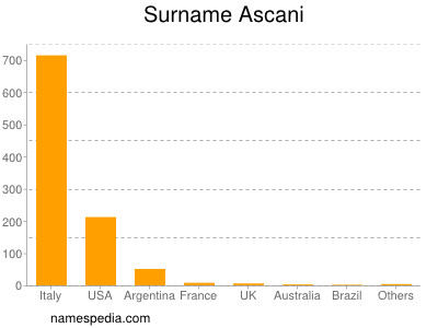 Surname Ascani