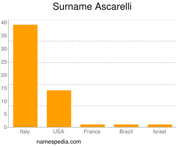 Surname Ascarelli