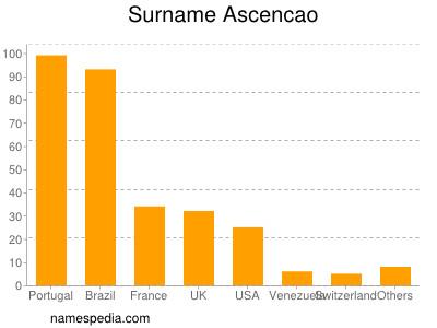 Surname Ascencao