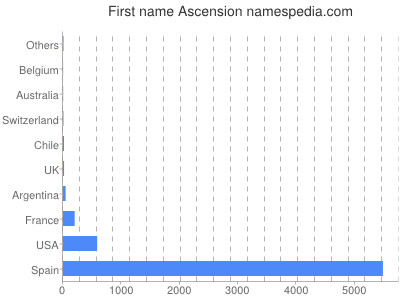 Given name Ascension