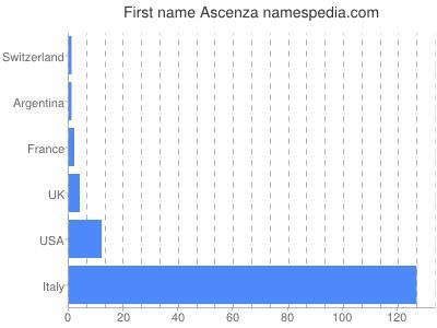 Given name Ascenza