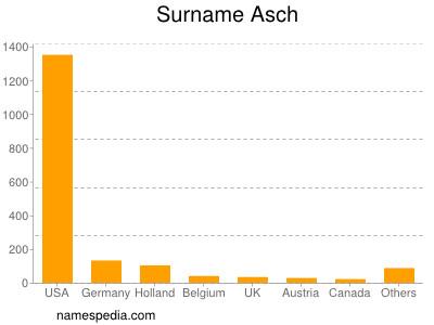 Surname Asch
