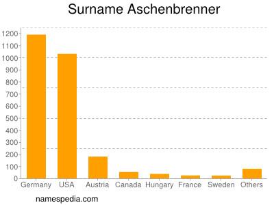 Surname Aschenbrenner