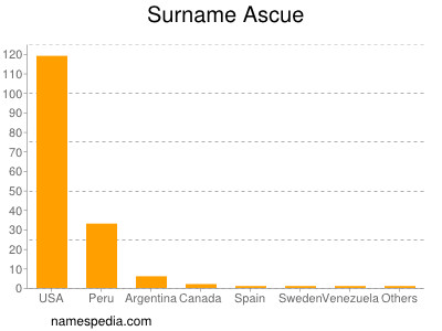 Surname Ascue