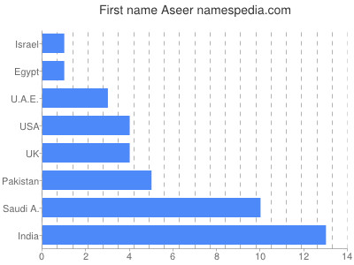 Given name Aseer