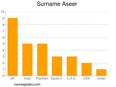 Surname Aseer