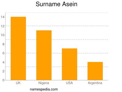 Surname Asein