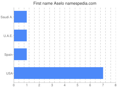 Given name Aselo