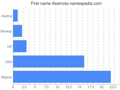Given name Asemota