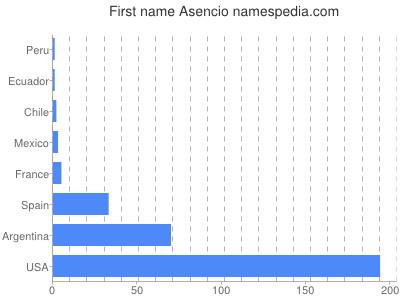Given name Asencio