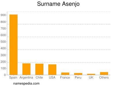 Surname Asenjo