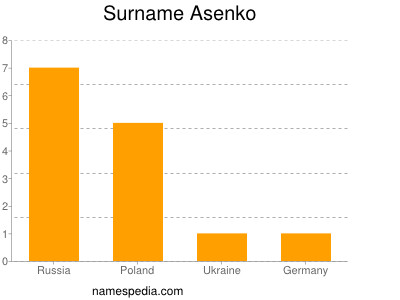Surname Asenko