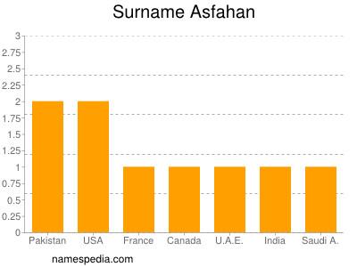 Surname Asfahan