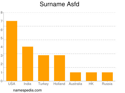 Surname Asfd