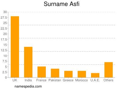 Surname Asfi