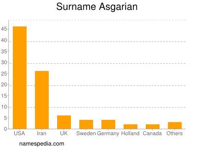 Familiennamen Asgarian